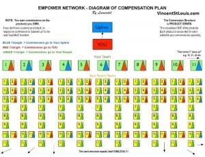 Empower Network