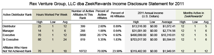 ZeekRewards review; Income Disclosure