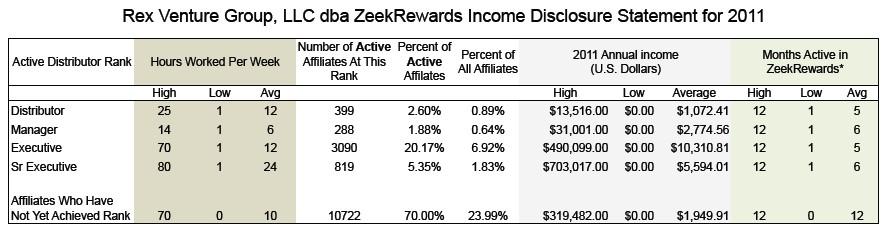 ZeekRewards review; Income Disclosure