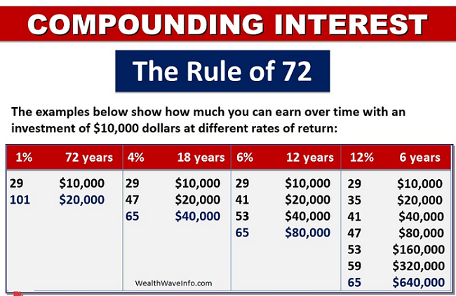 how the rule of 72 works